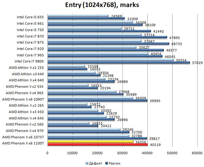 Производительность процессора AMD Phenom II 1100T в 3DMark Vantage - Entry