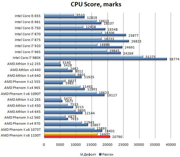 Производительность процессора AMD Phenom II 1100T в 3DMark Vantage - CPU Score