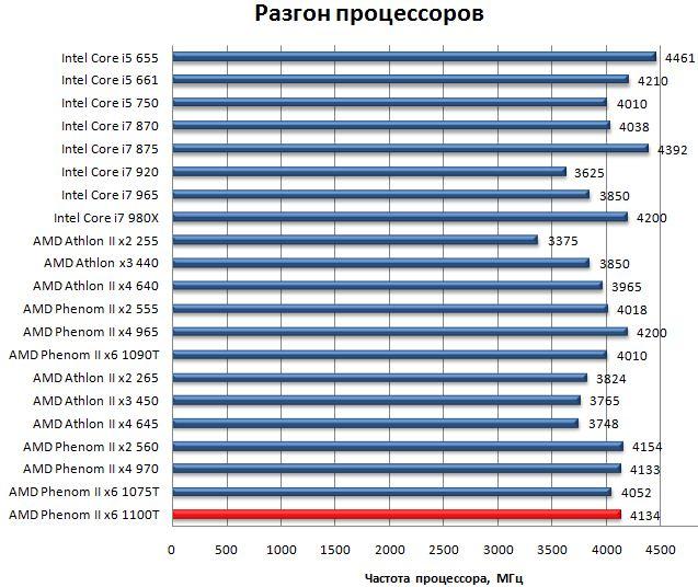 Разгон процессора AMD Phenom II x6 1100T