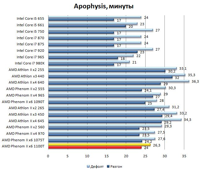 Результат процессора AMD Phenom II 1100T в Apophysis