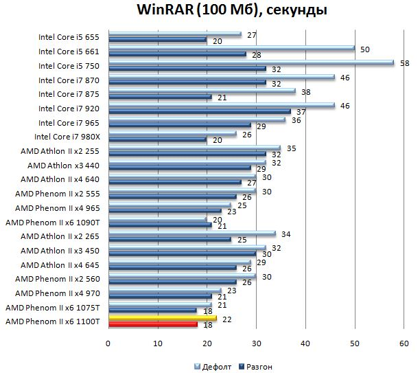 Результат процессора AMD Phenom II 1100T в WinRAR