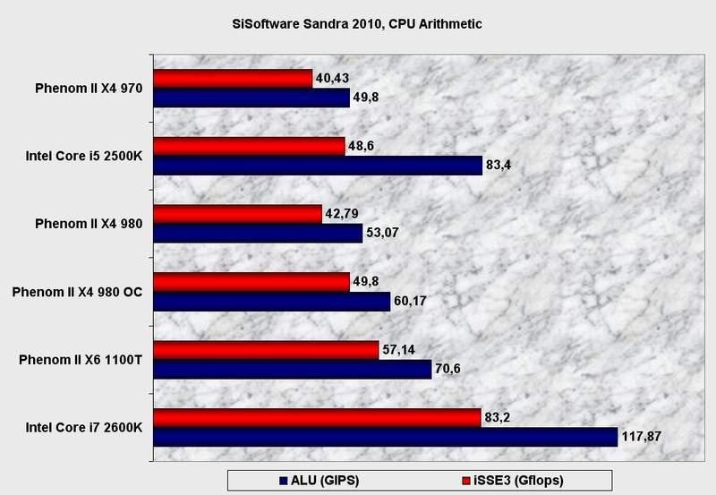 Производительность процессора AMD Phenom II X4 980 BE в SiSoftware Sandra 2010
