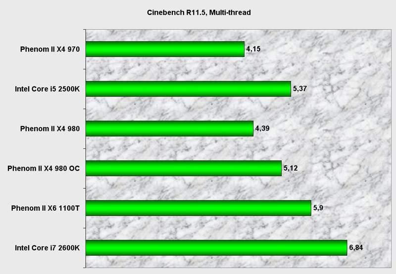Производительность процессора AMD Phenom II X4 980 BE в Cinebench 11.5
