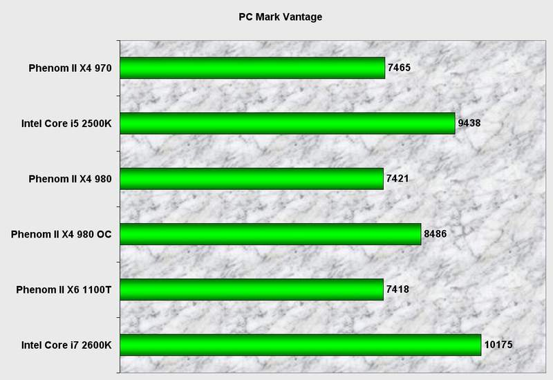 Производительность процессора AMD Phenom II X4 980 BE в PCMark Vantage