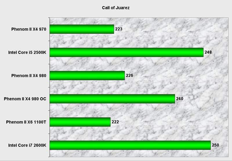 Производительность процессора AMD Phenom II X4 980 BE в Call Of Juarez