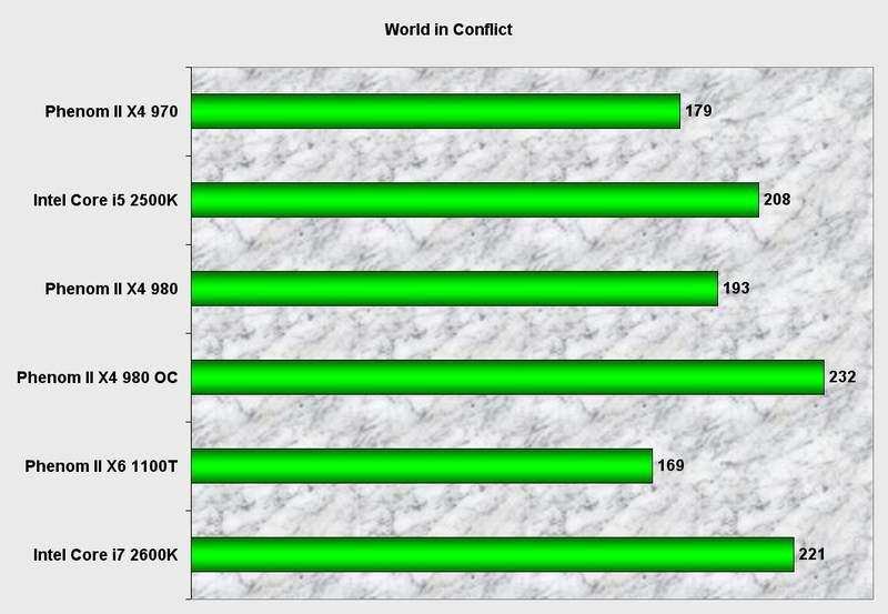 Производительность процессора AMD Phenom II X4 980 BE в World in Conflict