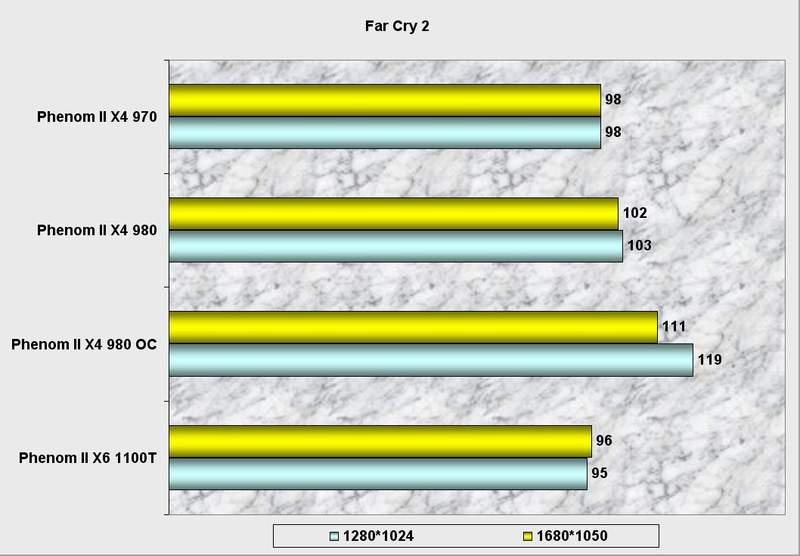 Производительность процессора AMD Phenom II X4 980 BE в Far Cry 2
