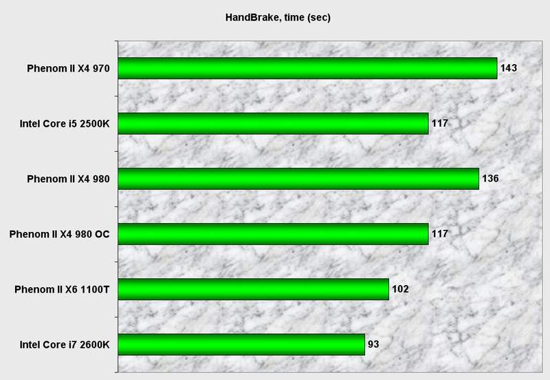 Производительность процессора AMD Phenom II X4 980 BE в HandBrake
