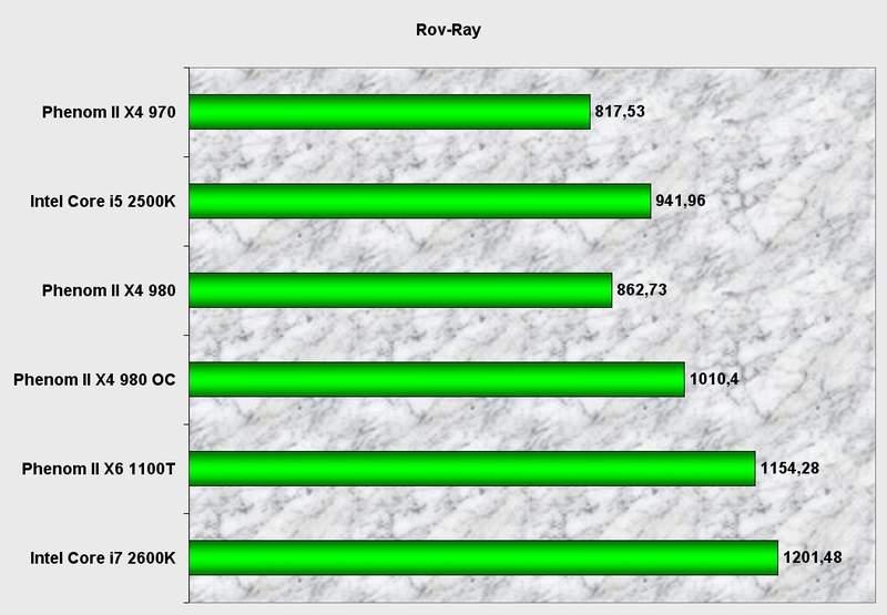 Производительность процессора AMD Phenom II X4 980 BE в POV-Ray