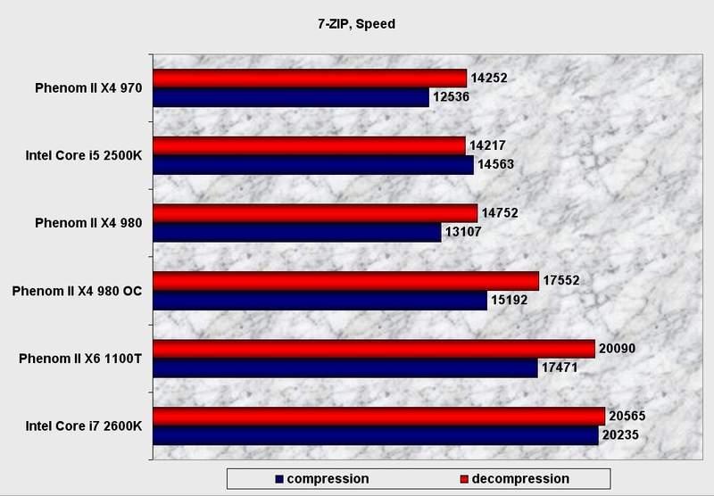 Производительность процессора AMD Phenom II X4 980 BE в 7-Zip