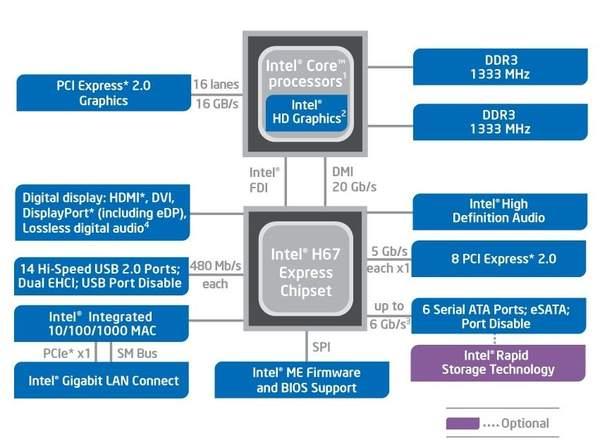 Схема набора микросхем Intel H67