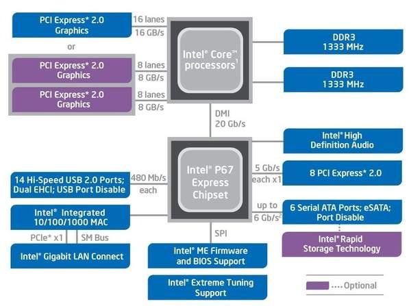 Схема набора микросхем Intel P67