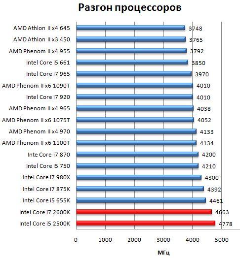 Разгон процессоров