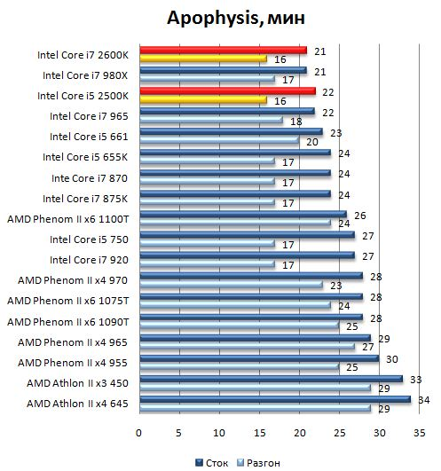 Производительность процессоров Core i7 2600K и Core i5 2500K в Apophysis