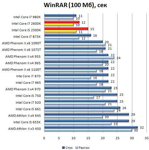 Производительность процессоров Core i7 2600K и Core i5 2500K в WinRAR