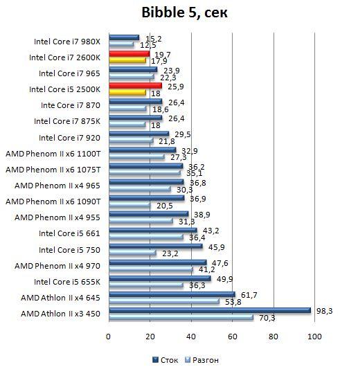 Производительность процессоров Core i7 2600K и Core i5 2500K в Bibble 5