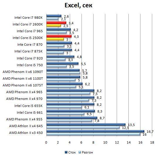 Производительность процессоров Core i7 2600K и Core i5 2500K в Excel