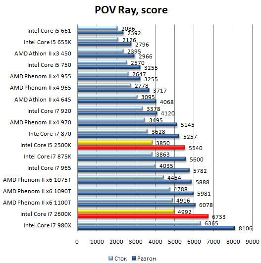 Производительность процессоров Core i7 2600K и Core i5 2500K в POV Ray