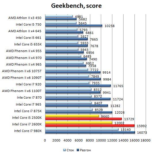 Производительность процессоров Core i7 2600K и Core i5 2500K в Geekbench