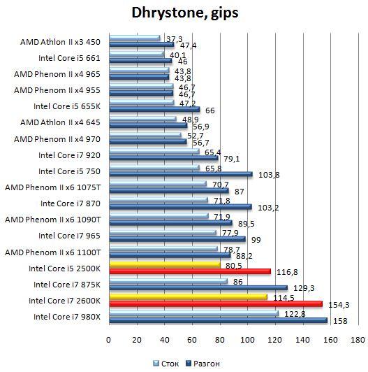 Производительность процессоров Core i7 2600K и Core i5 2500K в SiSoft Sandra 2010