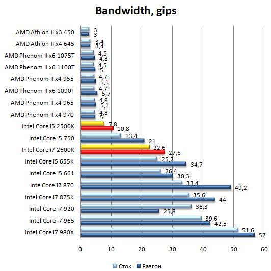 Производительность процессоров Core i7 2600K в SiSoft Sandra 2010