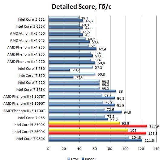 Производительность процессоров Core i5 2500K в SiSoft Sandra 2010