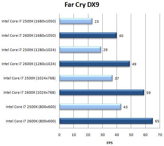 Производительность интегрированного ядра в Far Cry 2