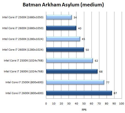 Производительность интегрированного ядра в Batman: Arkham Asylum