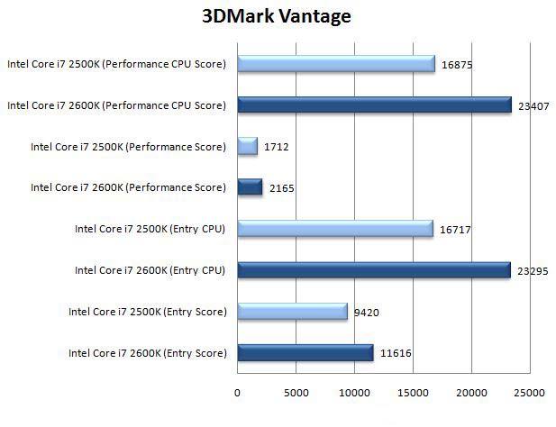 Производительность интегрированного ядра в 3DMark Vantage