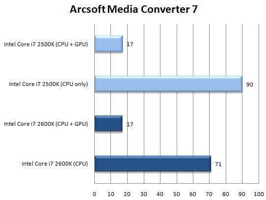 Производительность интегрированной графики Arcsoft Media Converter 7