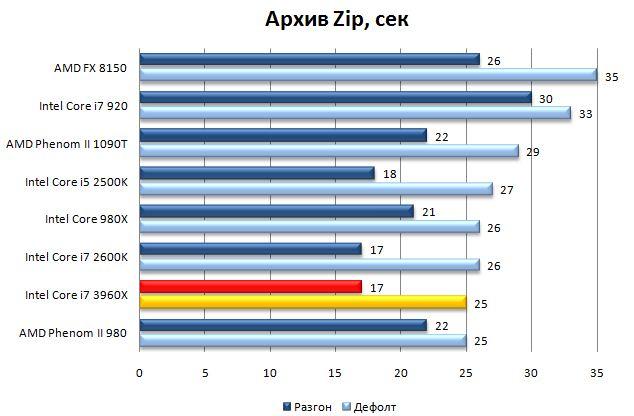 Результат процессора Core i7 3960X в WinRar