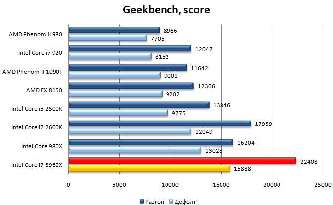 Результат процессора Core i7 3960X в Geekbench