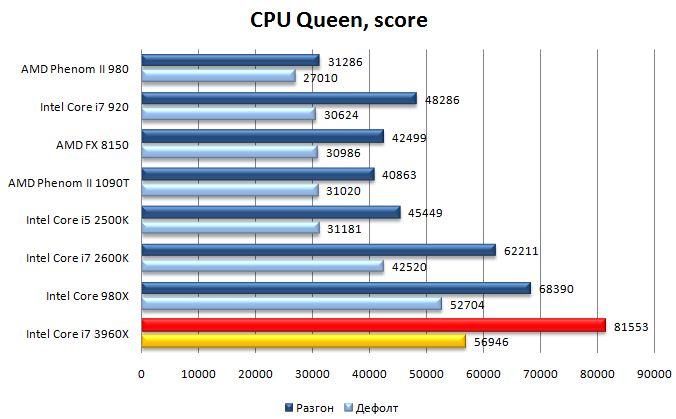 Результат процессора Core i7 3960X в AIDA64