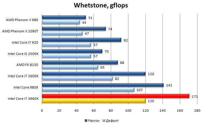 Результат Core i7 3960X в Whetstone