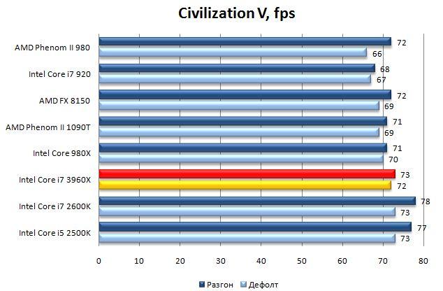 Производительность Core i7 3960X в Civilization V