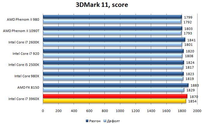 Производительность Core i7 3960X в 3DMark 11