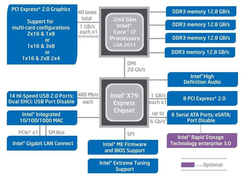 Набор микросхем Intel X79 и новые процессоры