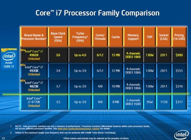 Модельный ряд процессоров Ivy Bridge-E