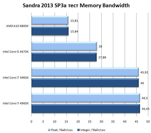 Результат процессора Core i7 4960X в Sandra 2013 SP3a Memory Bandwidth