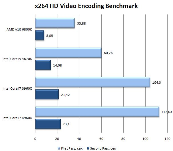Результат процессора Core i7 4960X в x264 HD Video Encoding Benchmark