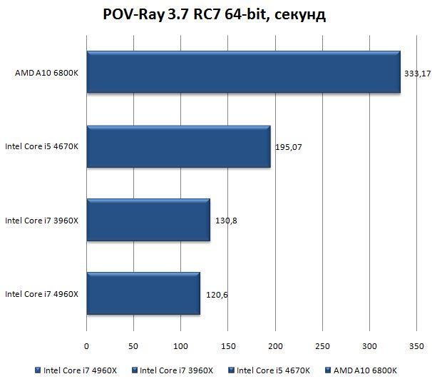 Результат процессора Core i7 4960X в POV-Ray 3.7 RC7 64-bit