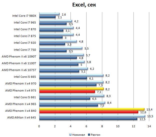 Производительность процессоров Phenom II x4 975 и Phenom II x4 840 в Office 2007 Excel