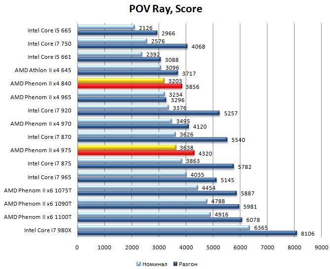 Производительность процессоров Phenom II x4 975 и Phenom II x4 840 в POV Ray