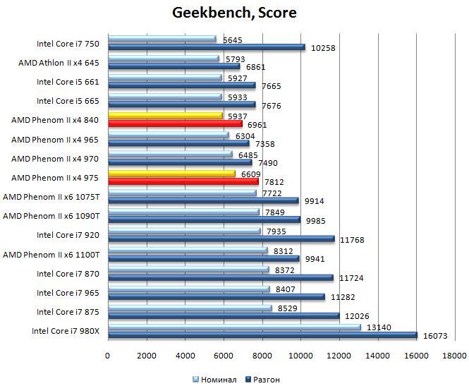 Производительность процессоров Phenom II x4 975 и Phenom II x4 840 в Geekbench