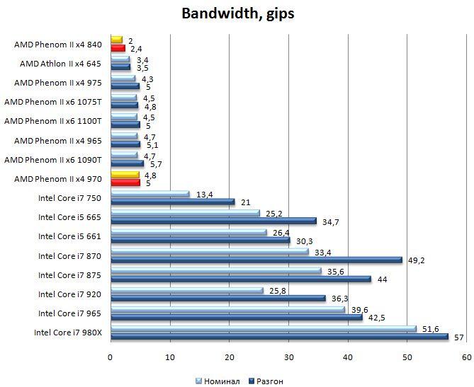 Производительность процессоров Phenom II x4 975 и Phenom II x4 840 SiSoft Sandra 2010 - Bandtwidth