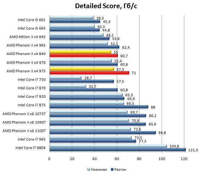Производительность процессоров Phenom II x4 975 и Phenom II x4 840 SiSoft Sandra 2010 - Cache