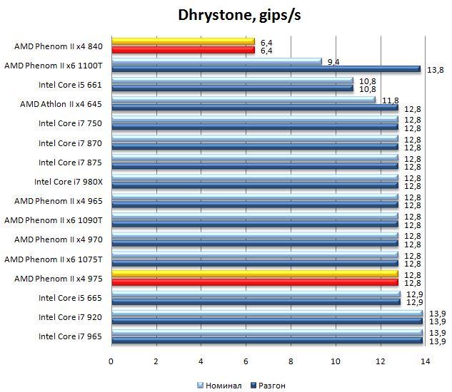 Производительность процессоров Phenom II x4 975 и Phenom II x4 840 SiSoft Sandra 2010 - Dhrystone
