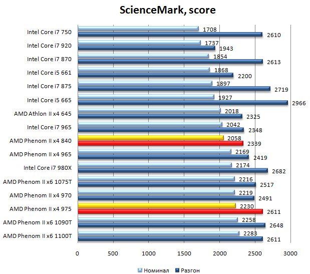 Производительность процессоров Phenom II x4 975 и Phenom II x4 840 в ScienceMark