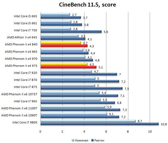 Производительность процессоров Phenom II x4 975 и Phenom II x4 840 в Cinebench