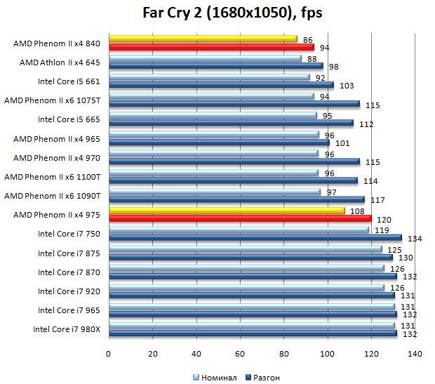 Производительность процессоров Phenom II x4 975 и Phenom II x4 840 в Far Cry 2 - 1680х1050